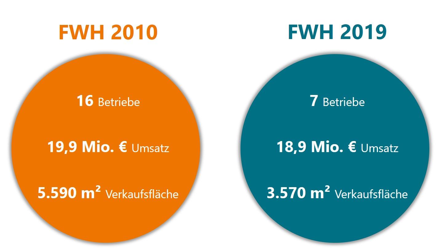 FWH EH_Entwicklung