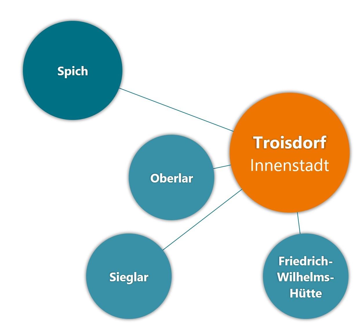 Zentren - Troisdorf