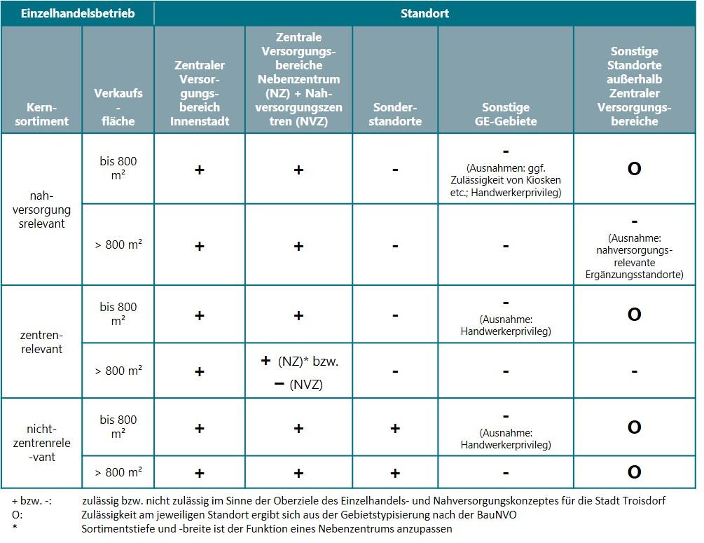 Steuerungsschema zur Zulässigkeit bzw. Nicht-Zulässigkeit von Einzelhandelsvorhaben